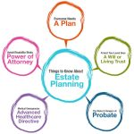 What Is Estate Planning? Six Good Reasons Everyone Should Have An Estate Plan In New York/New Jersey Metro